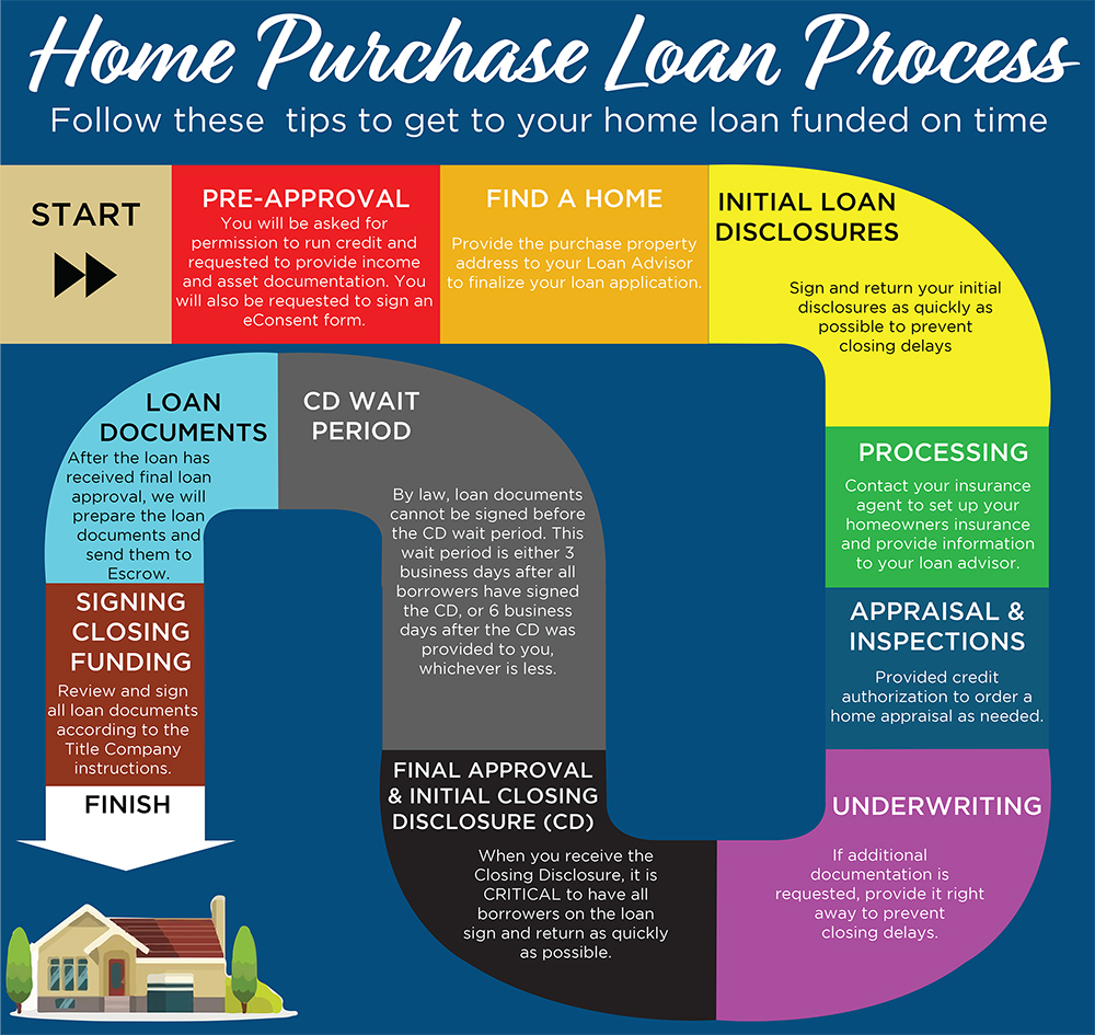 Home Buying 101 Buyer Education Home Buying 101